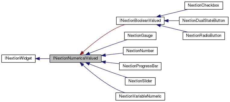 NeoNextion: INextionNumericalValued Class Reference