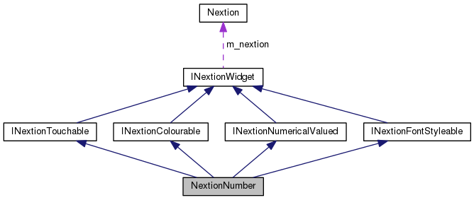 NeoNextion: NextionNumber Class Reference